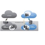 sip trunking1